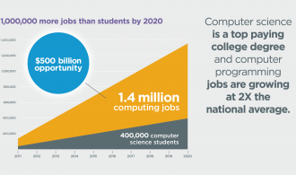 1,000,000 more jobs than students
